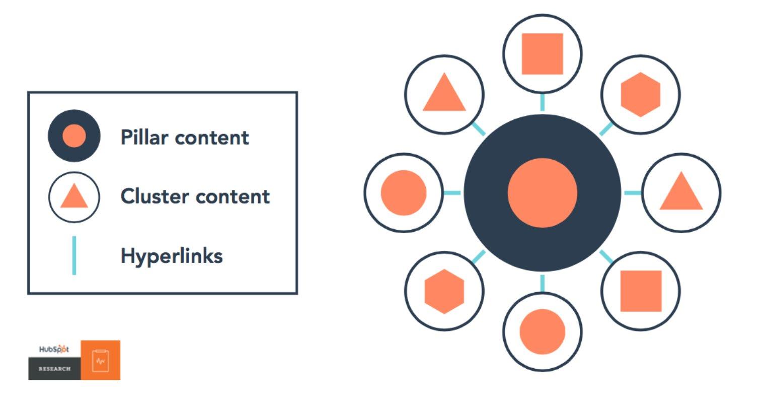 hubspot content cluster