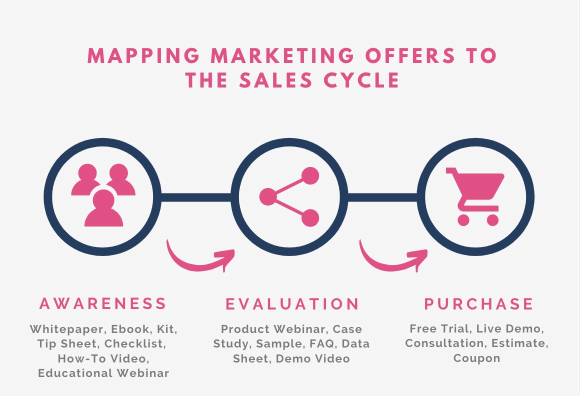 mapping marketing offers to the sales cycle