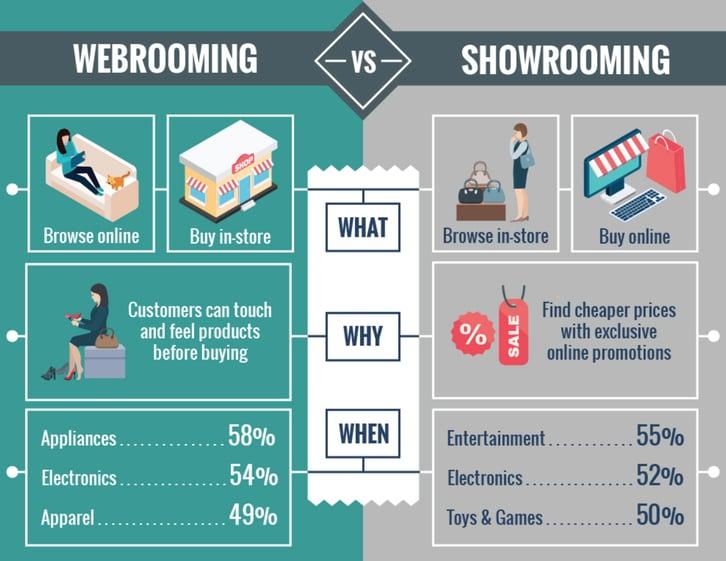 webroominga nd showrooming