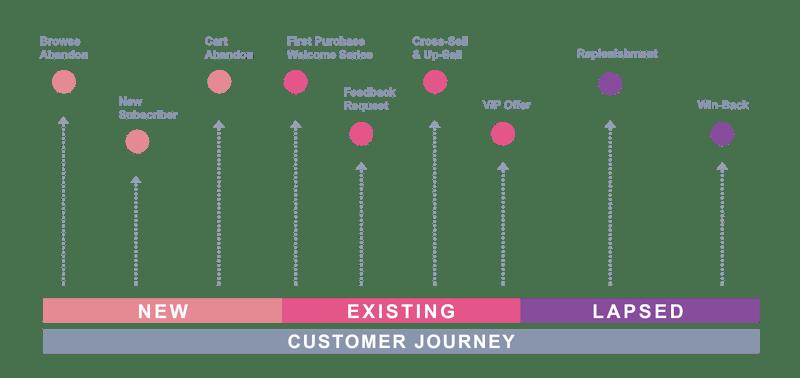vm-customer-journey